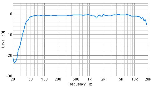 8in Speaker Frequency Response Plot