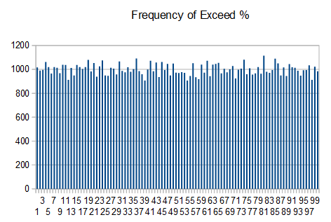 Ent Freq Dist Exceed Percent