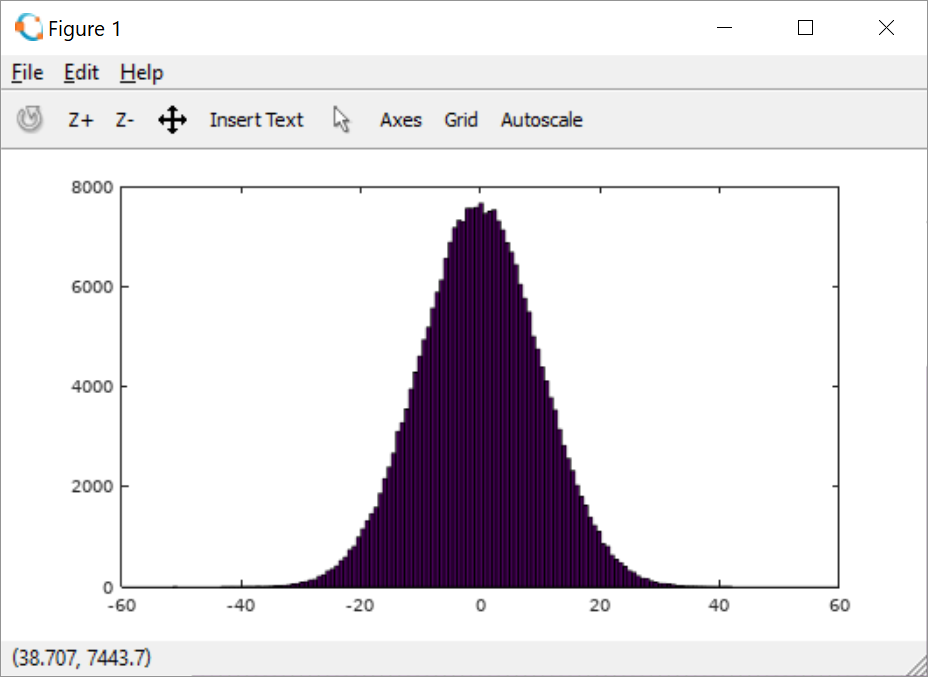 Gaussian Distribution Histograph